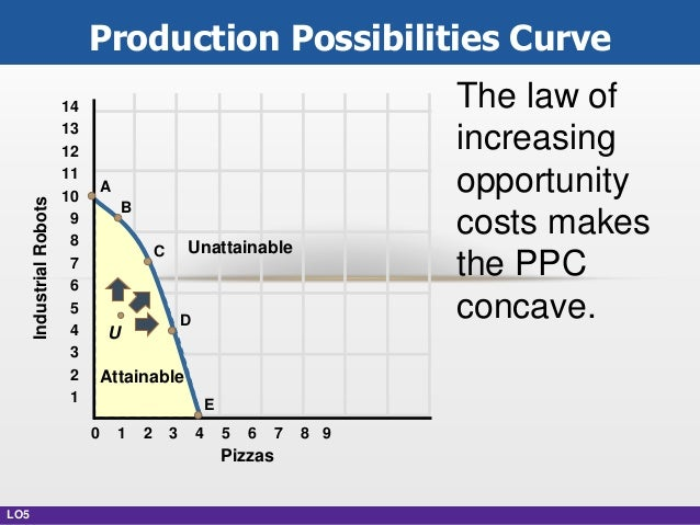 law of increasing opportunity cost example