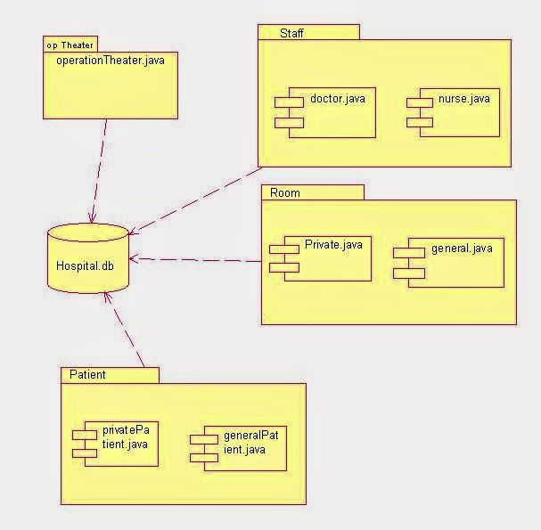 what is component diagram in uml with example