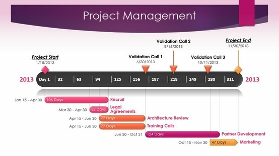 project timeline and work plan for game development example