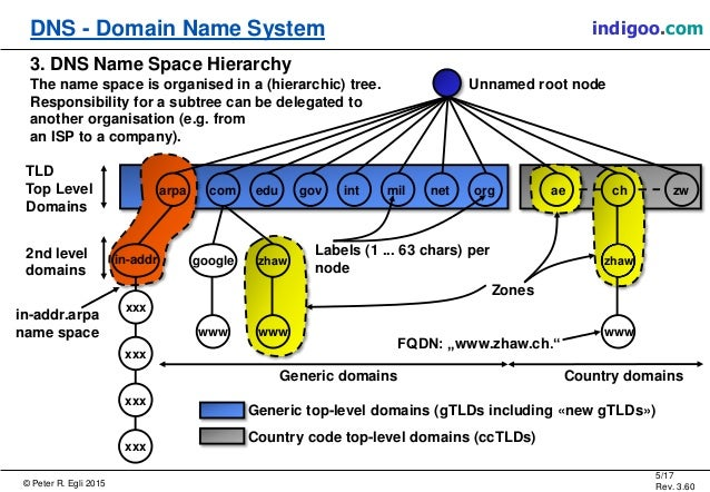 what is domain name system with example