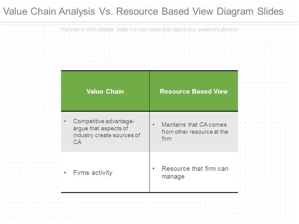 resource based view analysis example