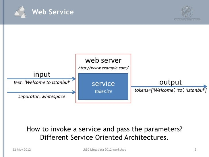 restful web services post example c