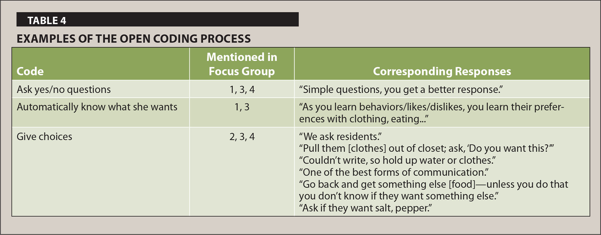 axial coding in qualitative research example