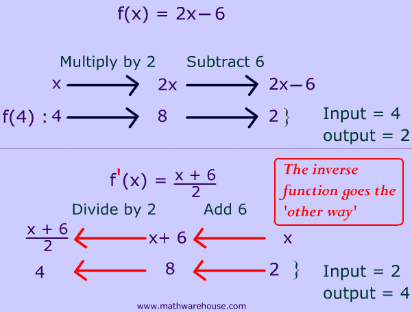 image of a function example