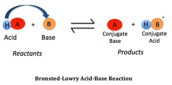 definition of chemical reaction with example