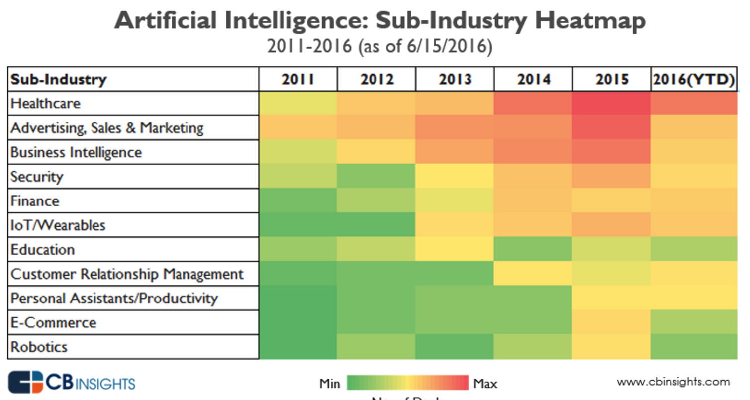 business intelligence in healthcare example