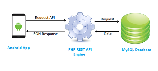 simple rest api example in android