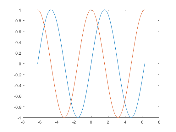 x and y axis graph example
