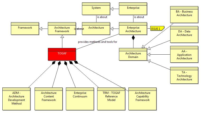 togaf architecture definition document example