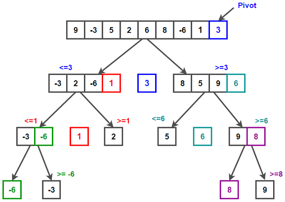 quicksort example step by step pdf