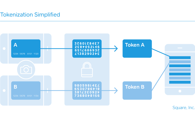 example of token information passed to paypal payment