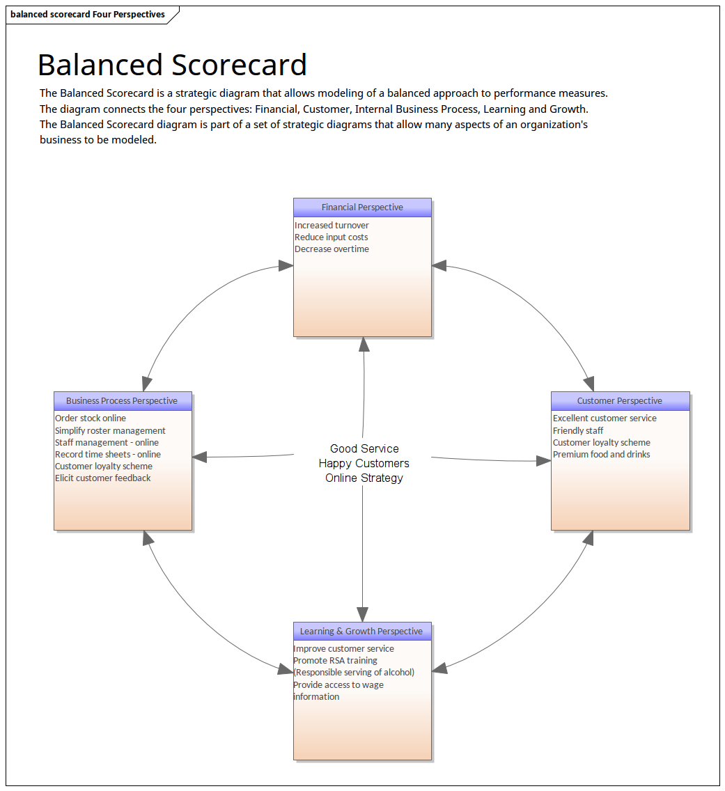 balanced scorecard example retail business