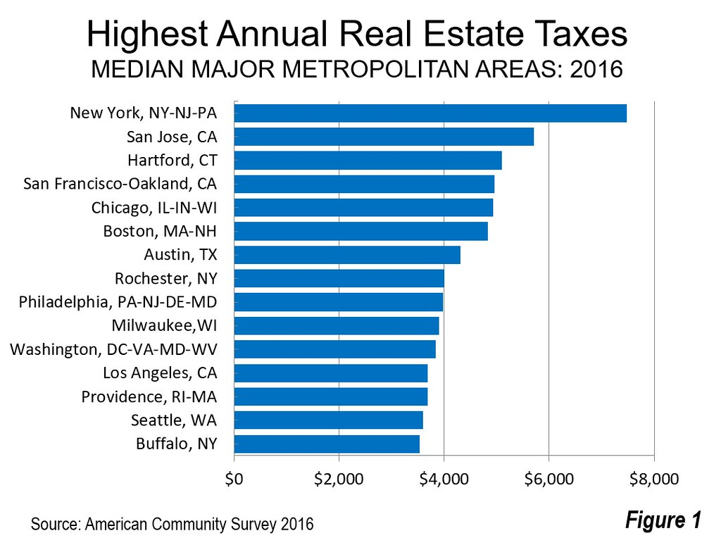 a property tax bill is an example of