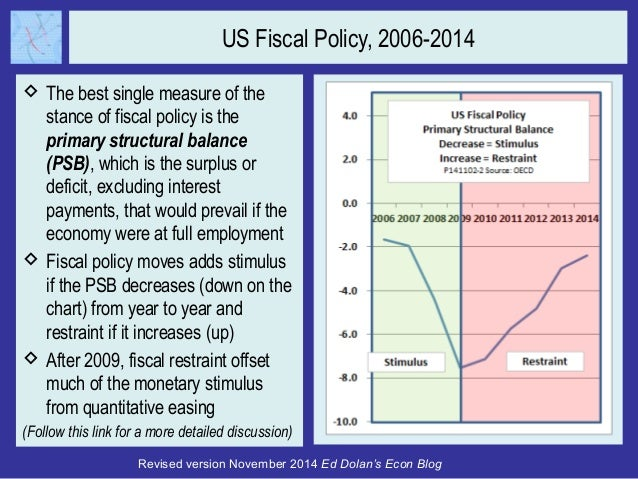 fiscal policy balanced budget example