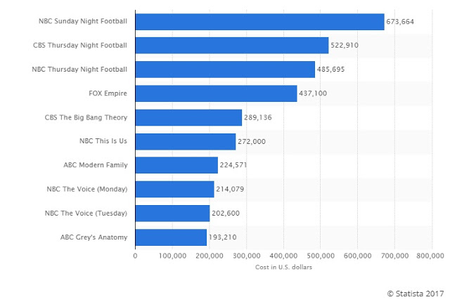 cpm cost per thousand impressions example