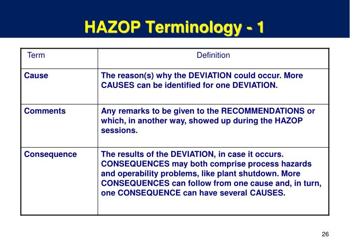 example of chemical hazard safeguards