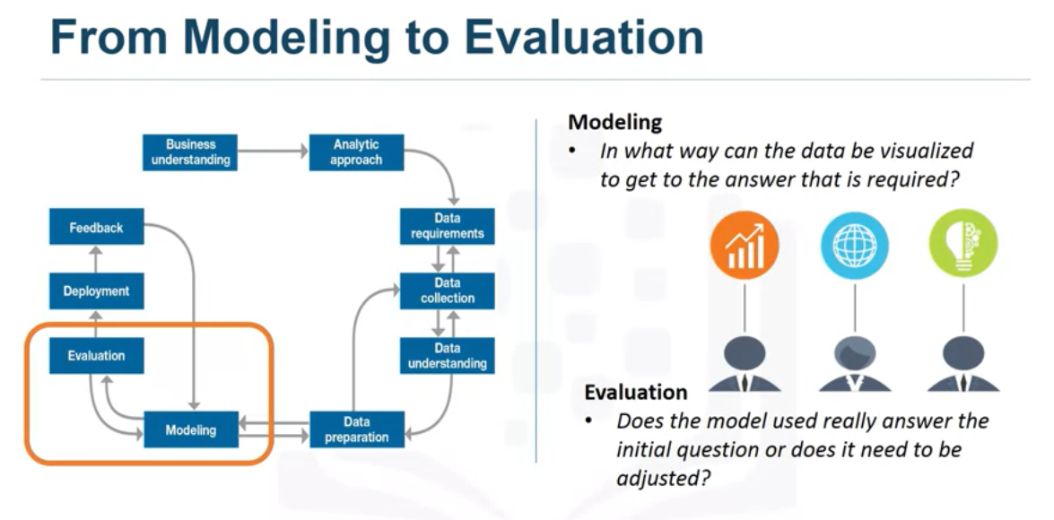 learn data modelling by example