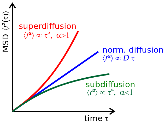 what is diffusion give an example