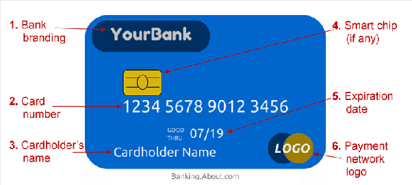 what is an example of a valid credit card number
