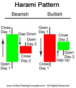 example of successful bull market chart