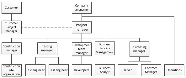 project team members and their roles example