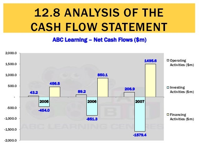 analysis of cash flow statement with example