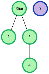 breadth first search graph example