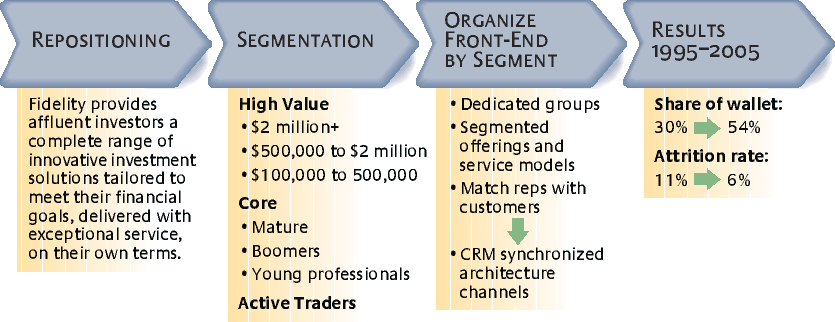 one product multiple market segments example