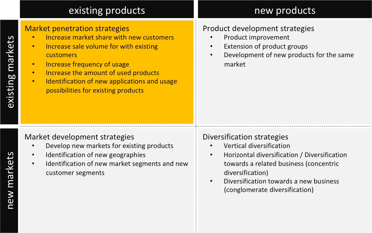 existing product new market example