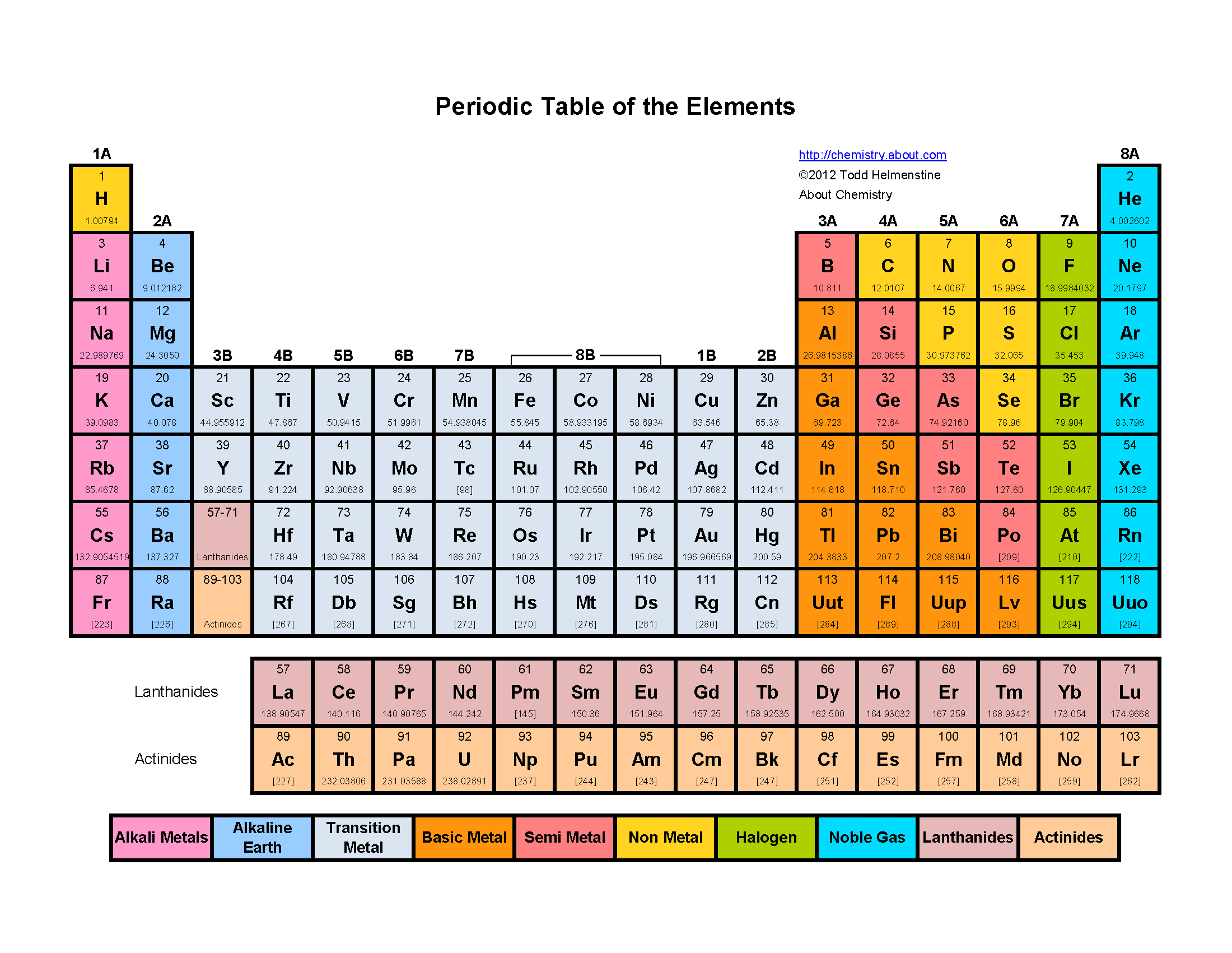 atomic notation of the elements example