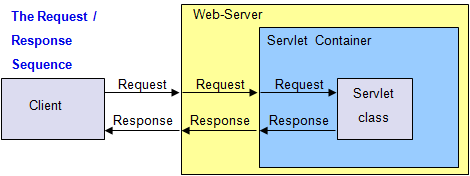 web service request and response example c