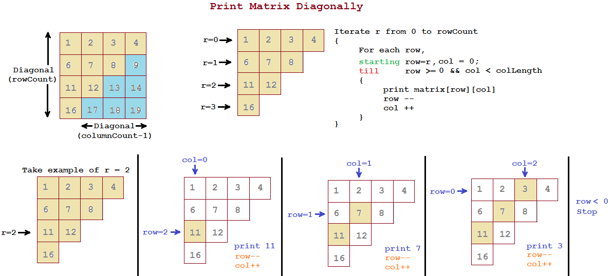 diagonalization of a matrix example pdf