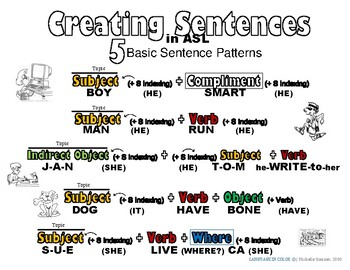 example of 5 basic sentence patterns