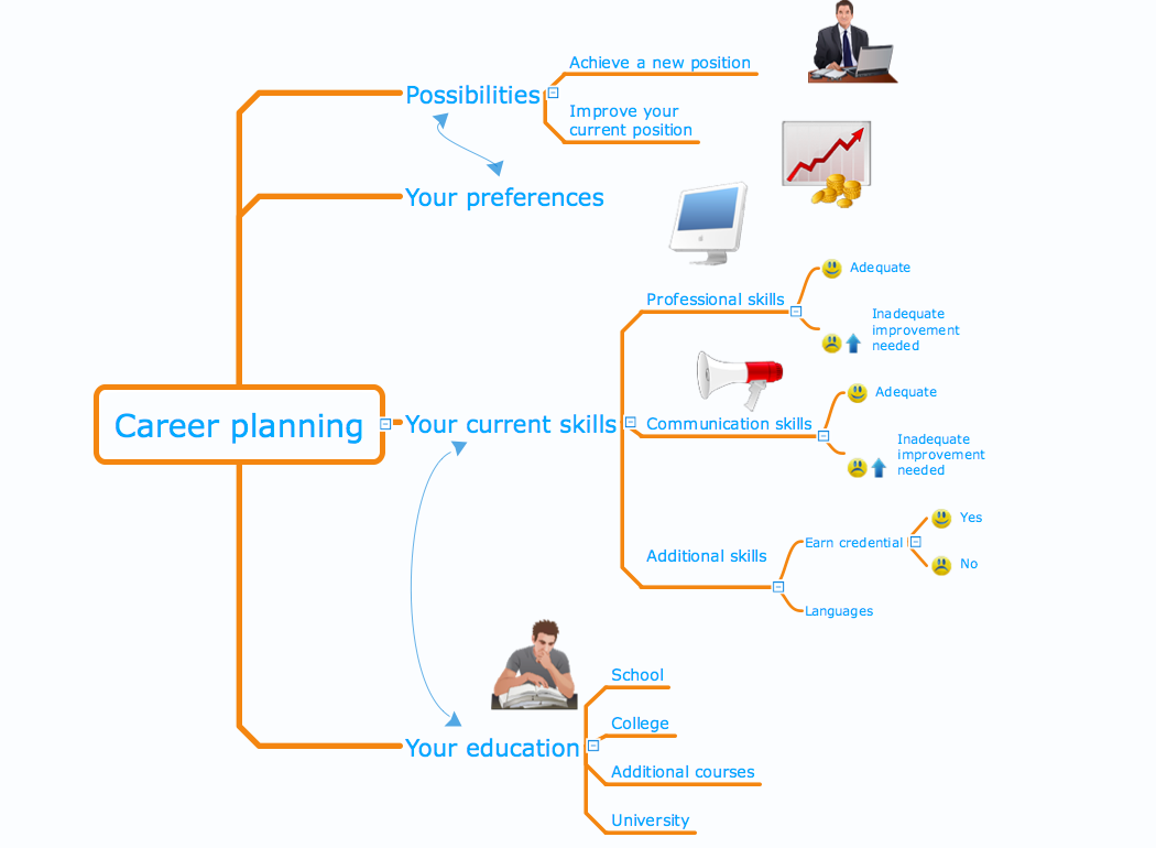 example of a career path plan