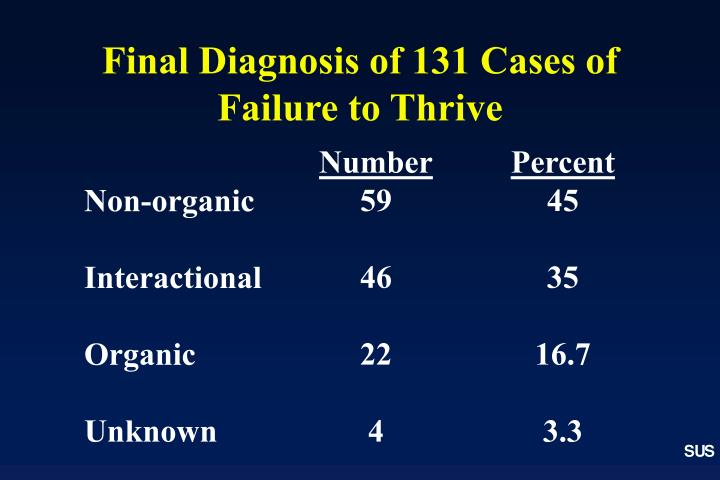 example of non organic failure to thrive