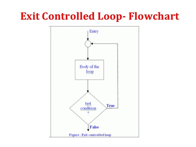 example of loop control variable