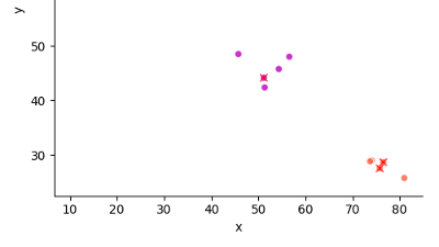 k means clustering python simple example