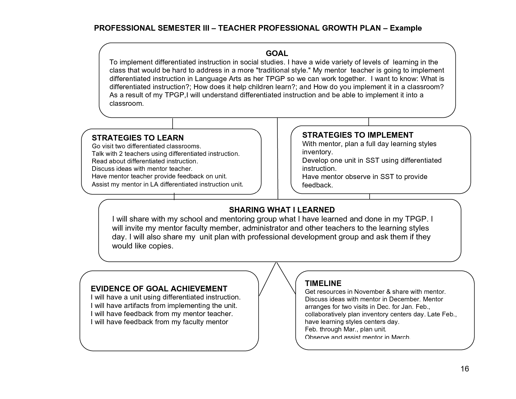 professional development action plan example