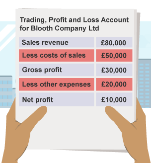profit and loss account example gcse