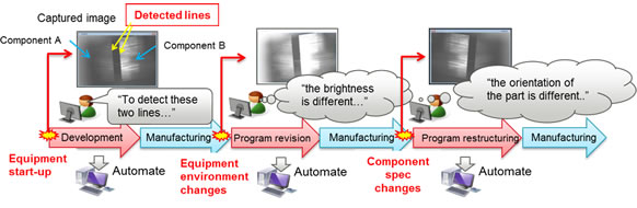 revenue recognition during production example