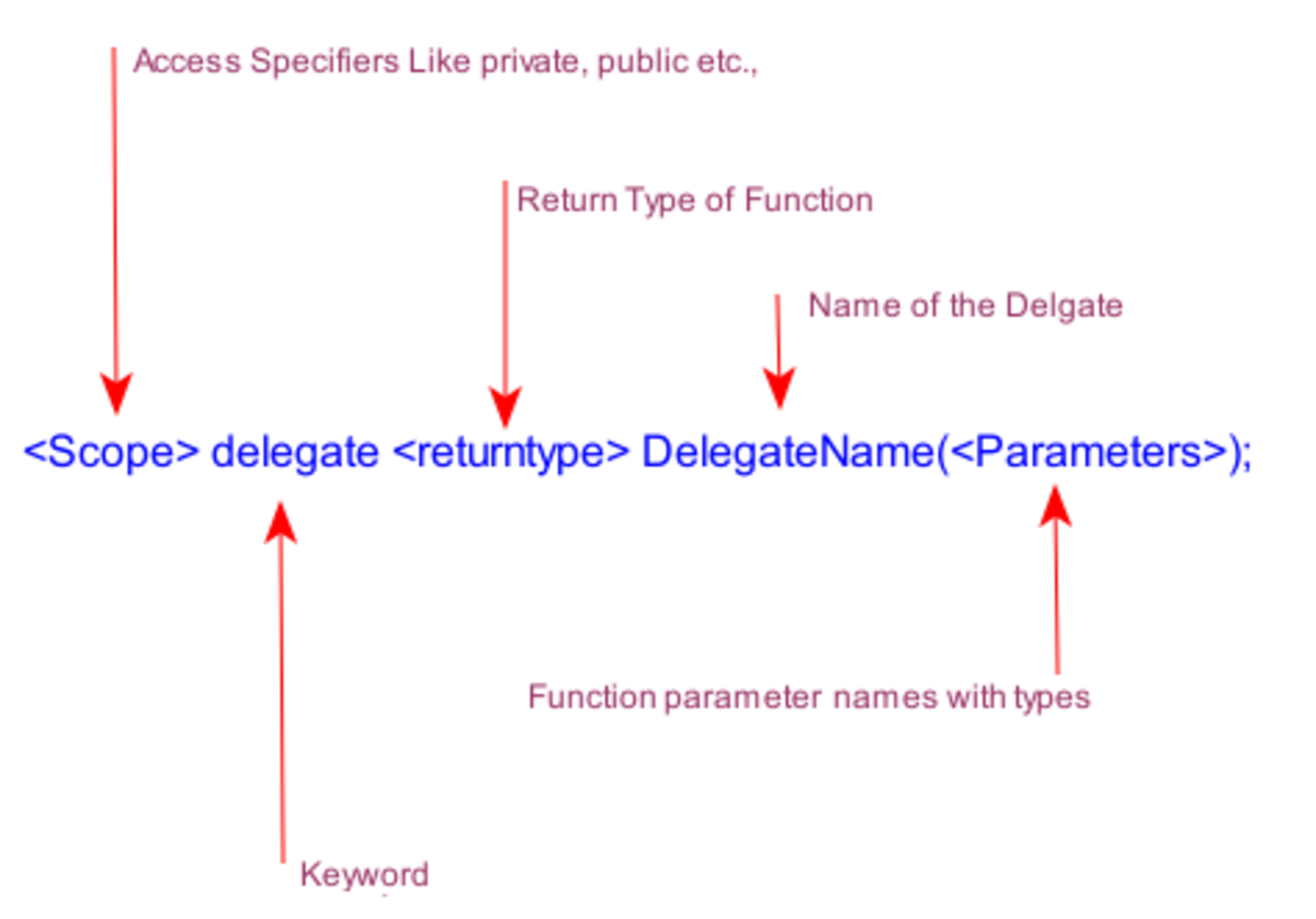 what is an example of a delegate