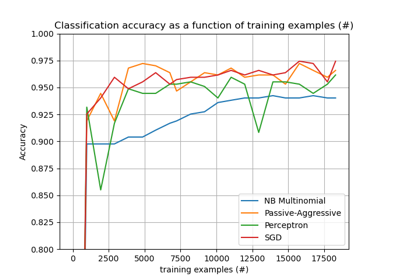zeror classification with sklearn example